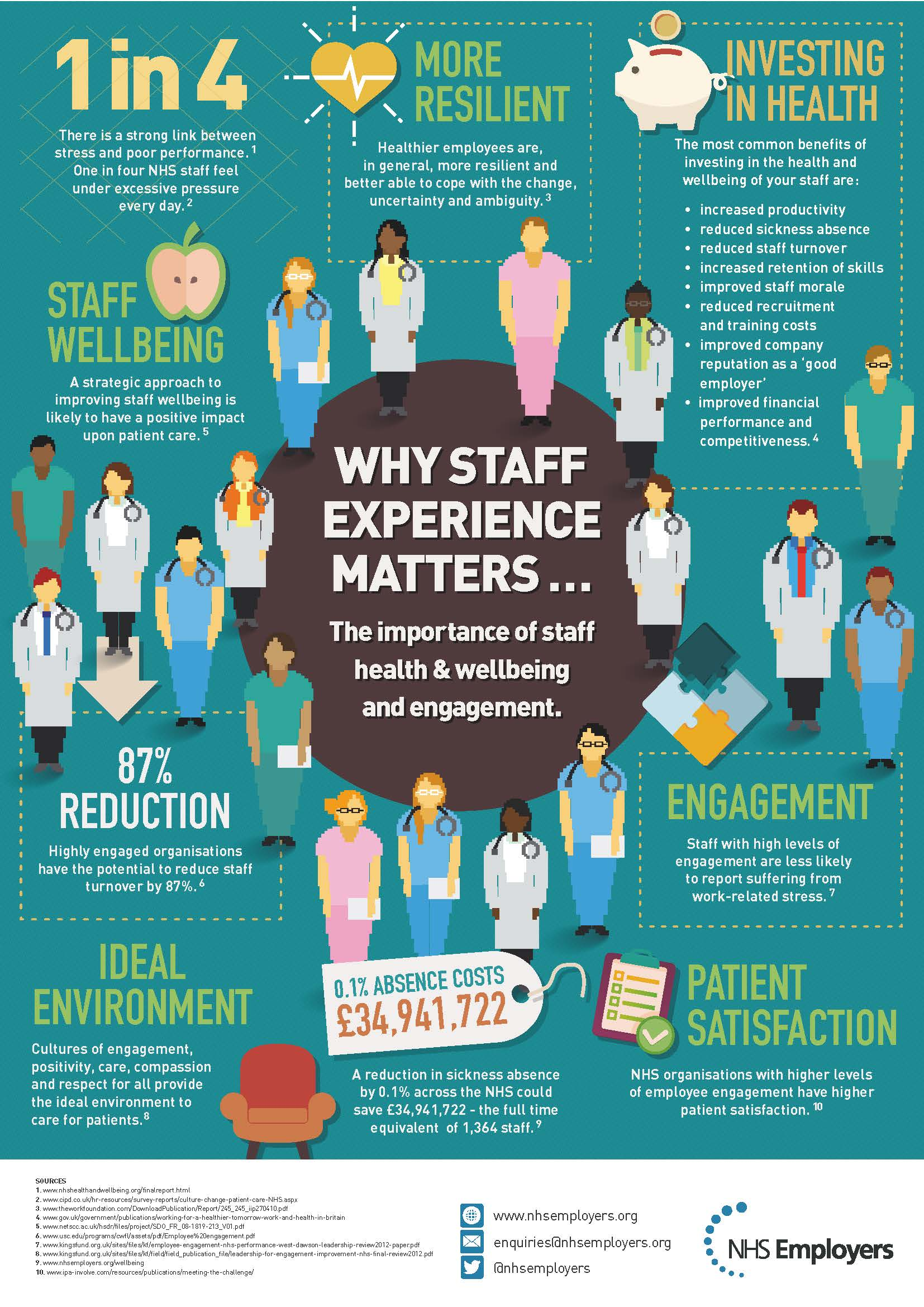 5. Why-staff-experience-matters-infographic_web.jpg